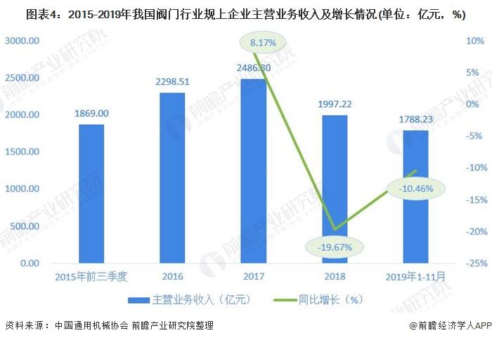 图表4:2015-2019年我国阀门行业规上企业主营业务收入及增长情况(单位:亿元,%)