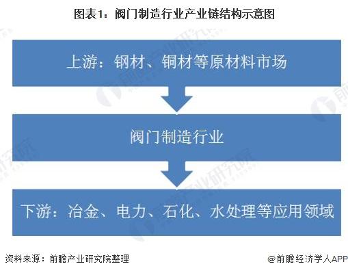 图表1:阀门制造行业产业链结构示意图